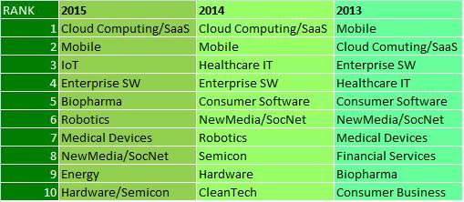 Deloitte Rankings