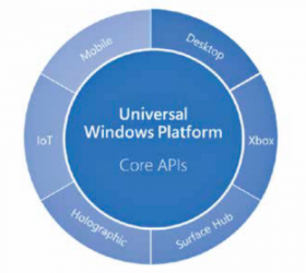 What's new in Windows 10 for developers