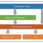 NativeScript – Cross Platform Native Mobile Apps with JavaScript