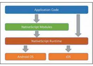 NativeScript – Cross Platform Native Mobile Apps with JavaScript