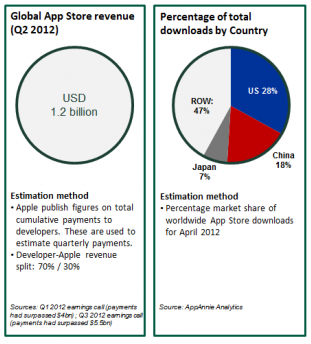 Apple's China App Store: 18pc downloads, 3pc revenue
