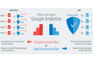 Ultimate Guide to Getting Rid of All the Spam in Google Analytics
