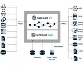 Hazelcast Jet 0.5 API unveiled to increases dev productivity